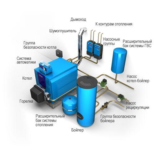 Котлы системы отопления водяной